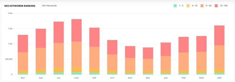 Neil Patel SEO Keywords Ranking