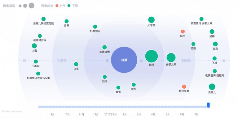 Baidu Keyword Planner Bubble Chart
