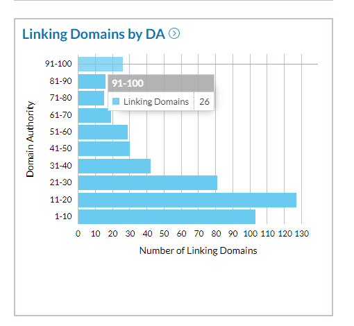 Linking Domains chart by Link Explorer