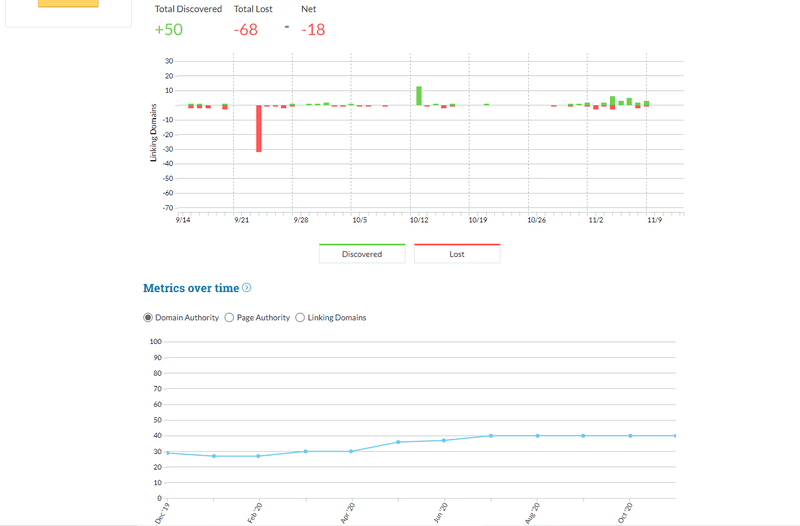 Charts shown by Moz's backlink checker