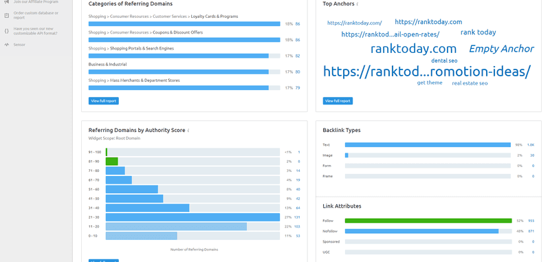 Visualized data provided by SEMrush's backlink checker